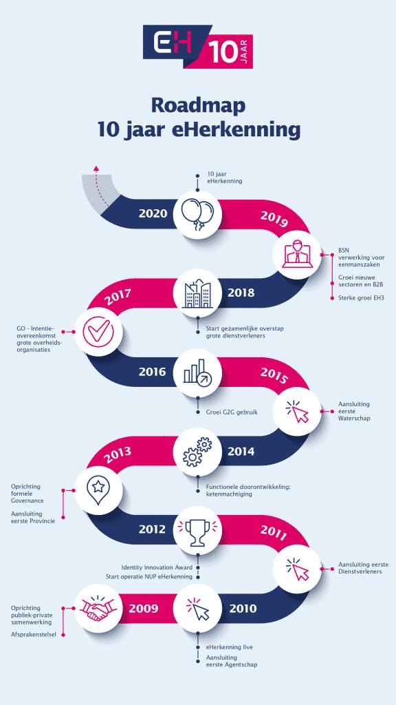 Roadmap 10 jaar eHerkenning